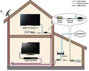Direct Tv To Hdmi Wiring Diagram by Direct Tv To Hdmi Wiring Diagram Schematics