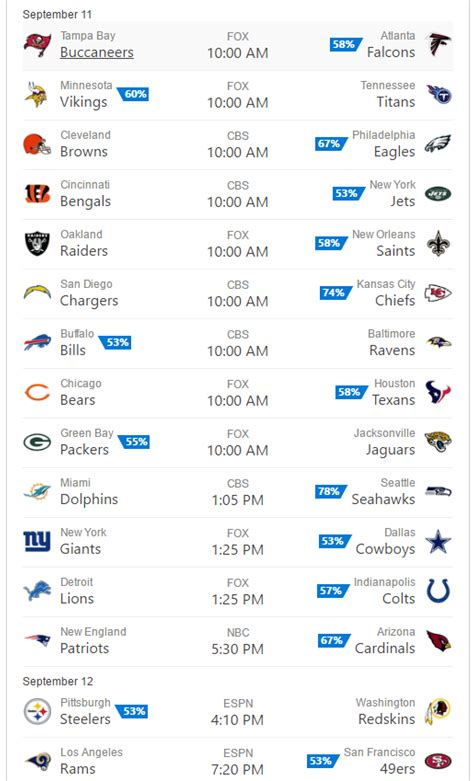 bings nfl predictions  week  include  upsets