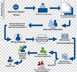 Applicant Flow Chart