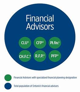 Financial Advisors Association of Canada - Submission