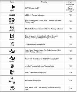 Mazda 6 Owners Manual  Warning Lights