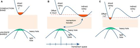 Frontiers | Group IV Direct Band Gap Photonics: Methods ...