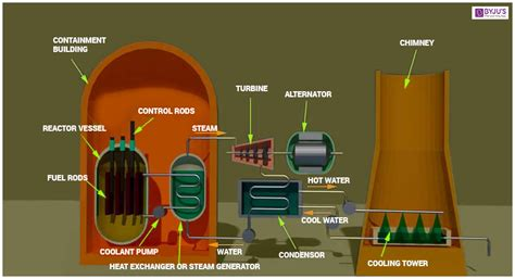 Nuclear Power Plant Structure