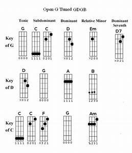 tunings and chords post them here cigar box nation With open g guitar chord chart http guitarricmediacom chords open g