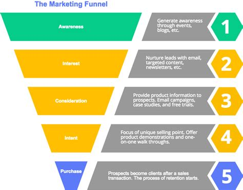 create sales funnel charts diagrams cacoo biz ness