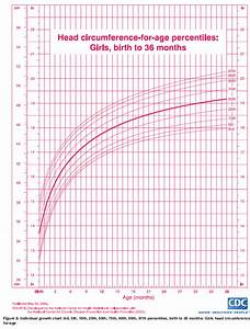 Ourmedicalnotes  Growth Chart
