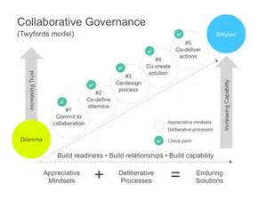 Collaborative Governance Model