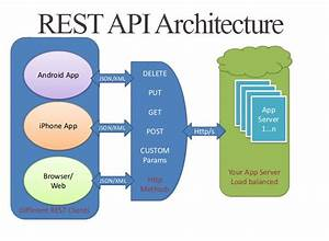 Creating A Simple Rest Api In Php