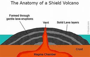 Case Study 3  U2013 Shield Volcano  U2013 Mauna Loa  Hawaii