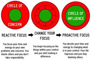Covey Circle of Influence and Concern Images