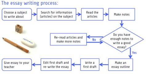 Process essay flowchart jpg 627x320
