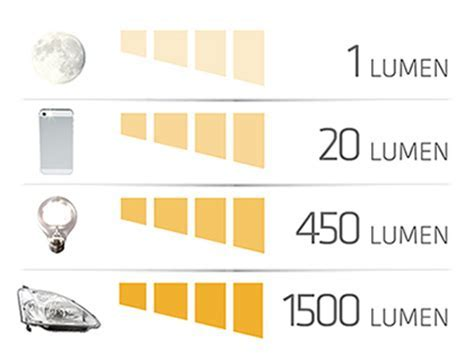 What is the difference between lumens and lux?
