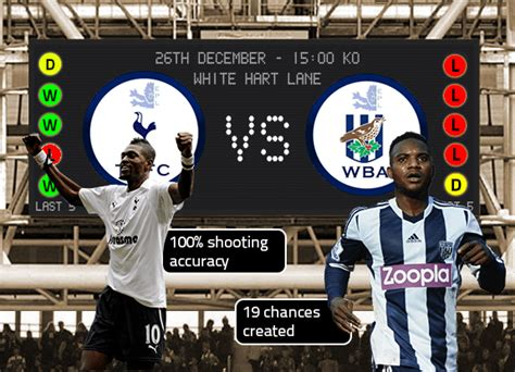 Tottenham Hotspur vs West Brom Preview   Stats, Key Men ...