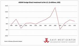 US-ASEAN Investments | Asia Matters for America by the ...