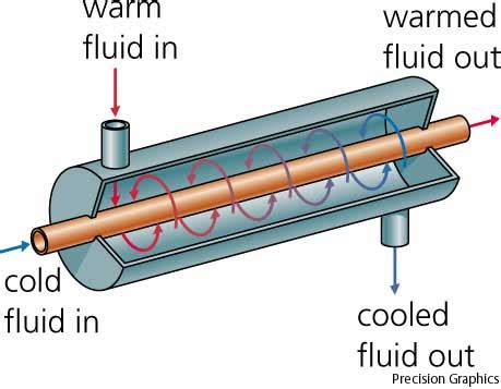 heat exchangers clipart clipground