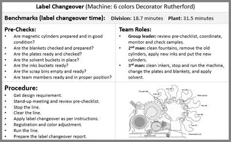 standard work continuous improvement toolkit