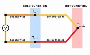 Thermocouple Principle
