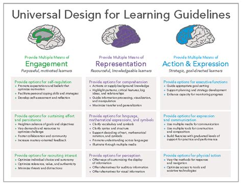 universal design for learning universal design for learning arrives on cus with
