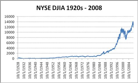 stock market history graph
