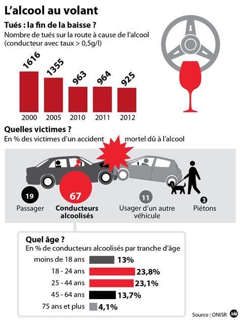 taux alcoolémie conducteur taux alcool volant les dangers de l 39 alcool au volant alcool au volant taux perte de points