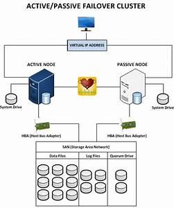 Sql Server 2008 R2 High Availability Options For Temenos