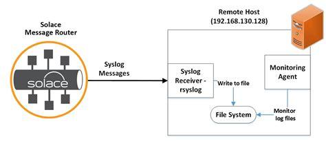 rsyslog template rsyslog template remote host create centralized rsyslog server on centos 7 templates station