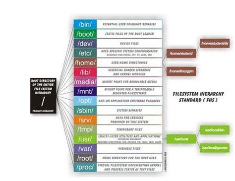 Estructura De Directorios En Gnu/linux