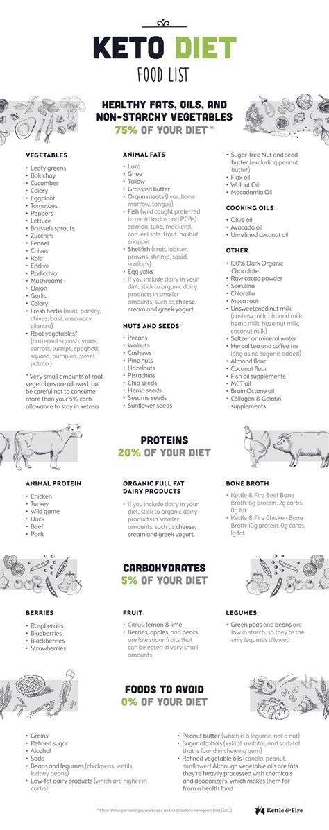 cuisine diet 90 ketosis macros nutrition foods list ketogenic diet