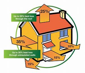 Self Build Rates  U2013 Self Build- Self Build House