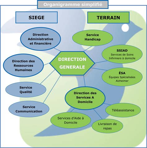 notre organisation présence verte servicesprésence verte