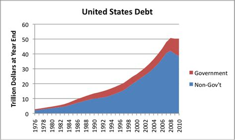 How Much Is The U S National Debt Recession We Are Hitting An Economic Growth Ceiling