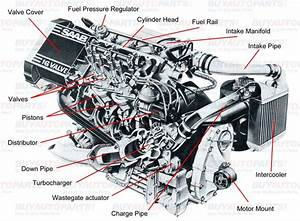 All Internal Combustion Engines Have The Same Basic Components The It Comes To The Working Of