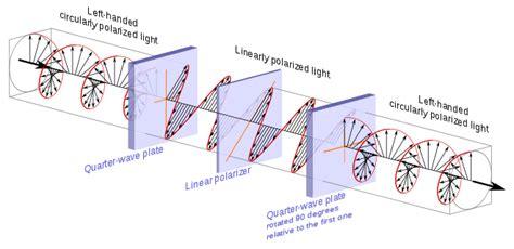 Circularly Polarized Light by Polarizer