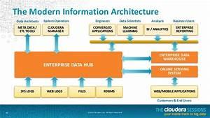 The Future Of Data Management  The Enterprise Data Hub