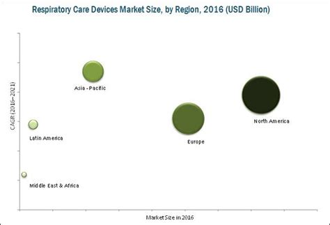 respiratory care devices market  product  users