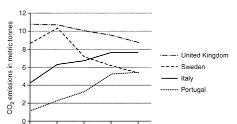 The Graph Below Shows Average Carbon Dioxide (c02