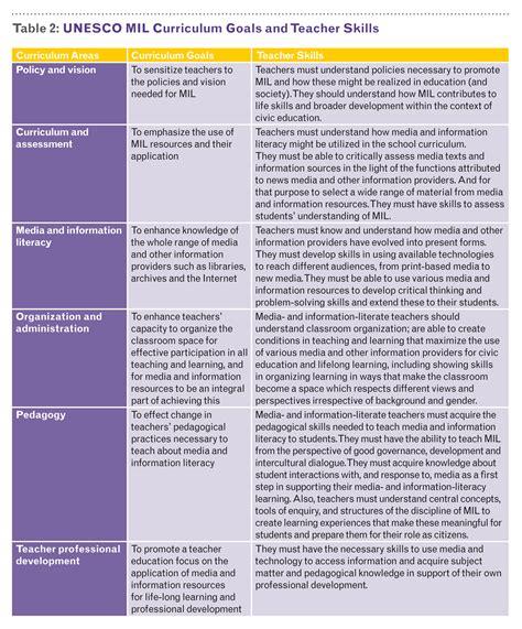 Core Teacher Competencies