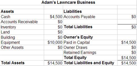 how to create a projected balance sheet for a startup