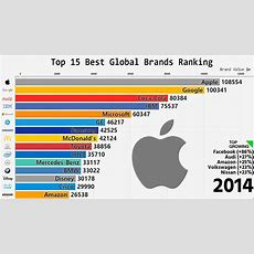 Top 15 Best Global Brands Ranking (20002018)  Youtube
