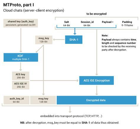 mtproto mobile protocol