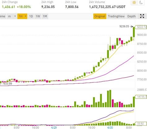 1 bitcoin kaç dolar yapıyor? FOMO sur Bitcoin avant le halving de BTC en mai 2020 - ConseilsCrypto.com