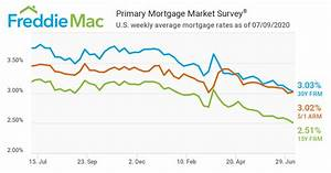 Mortgage Rates In U S Hit Another Historic Low In Early