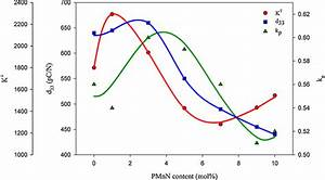 Variation Of Piezoelectric And Dielectric Properties As A