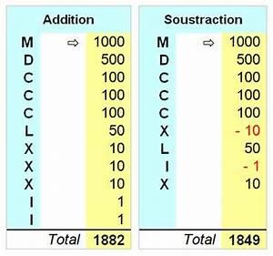 10 En Chiffre Romain : d s 10 faces chiffres romains ~ Melissatoandfro.com Idées de Décoration
