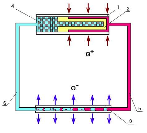 Институт теплофизики уро ран . контурные тепловые трубы