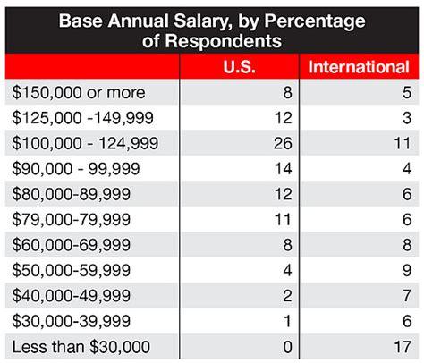 car designer salary sae salary study shows mixed gains for automotive