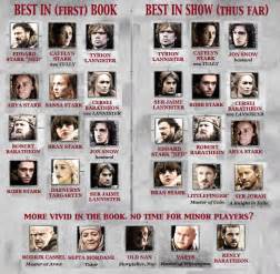 Game Thrones Character Map