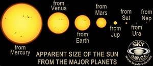 SUN Apparent Size - SkyMarvels.com
