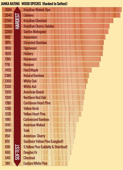 hardness  stability chart highland hardwoods