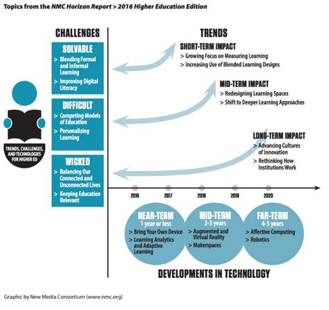 trends and issues in design and technology trends in educational technology use identified in